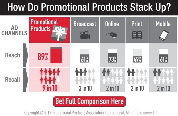 How Do Promotional Products Stack Up?